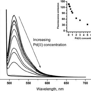 UV-Vis absorption spectrum of 10 m M fluorescein in water