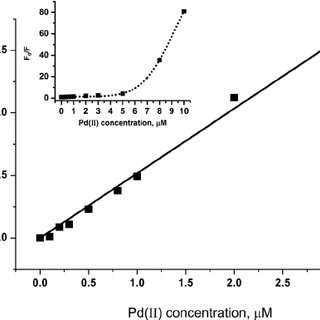 Chemical structures of Fluorescein at different pH values