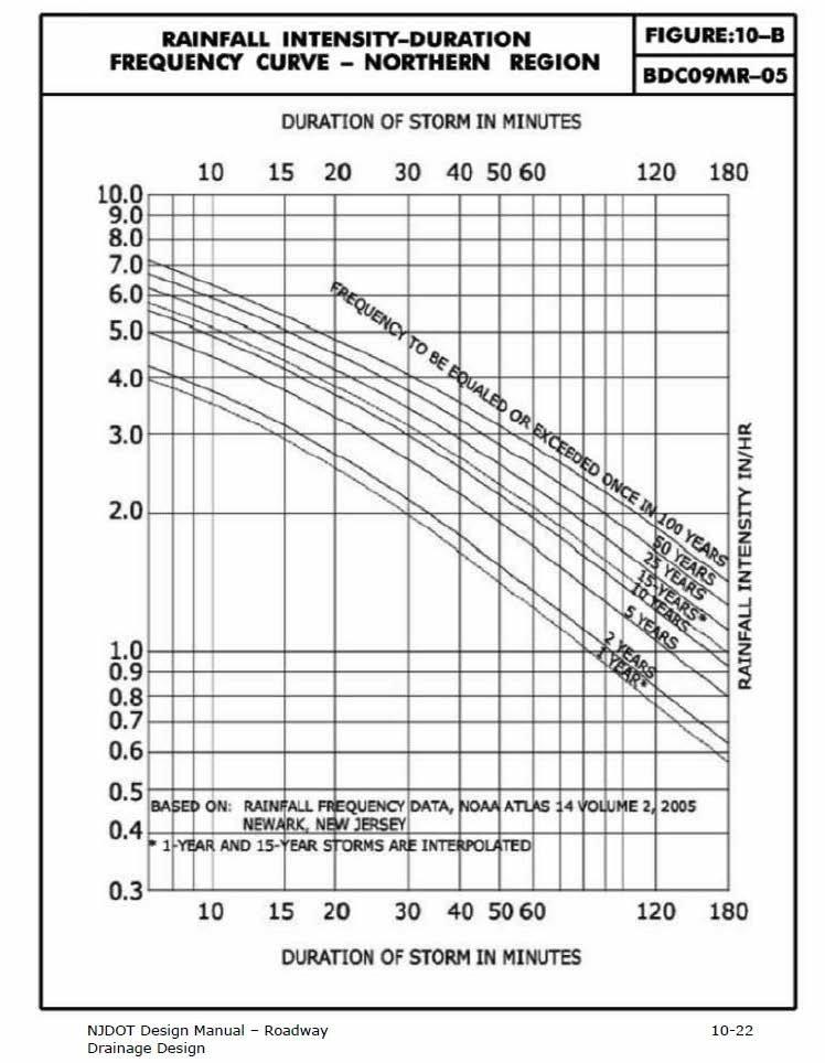 Northern New Jersey IDF curve (NJDOT Design Manual