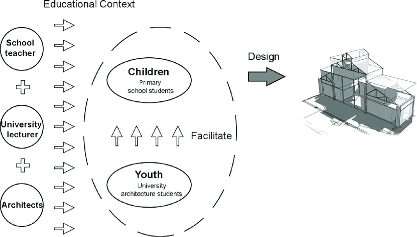 Our pedagogical model of children's participation in