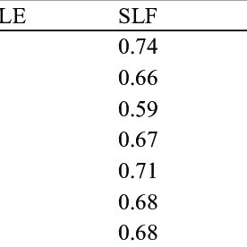 (PDF) The effect of Store Image and Service Quality on