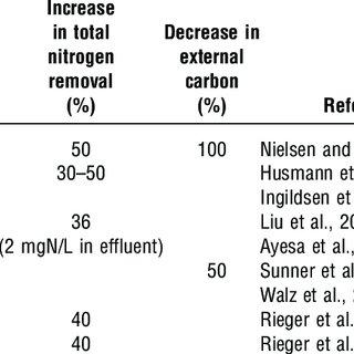 (PDF) Ammonia-Based Feedforward and Feedback Aeration