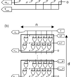 Block diagram for one MALU—extension of the digit size. (a