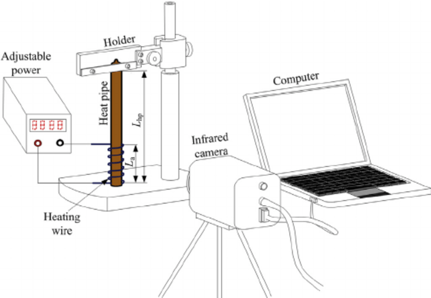 Schematic diagram of isothermal performance evaluation by