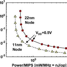 SRAM memory cell circuit diagrams for (a) standard 6T-SRAM