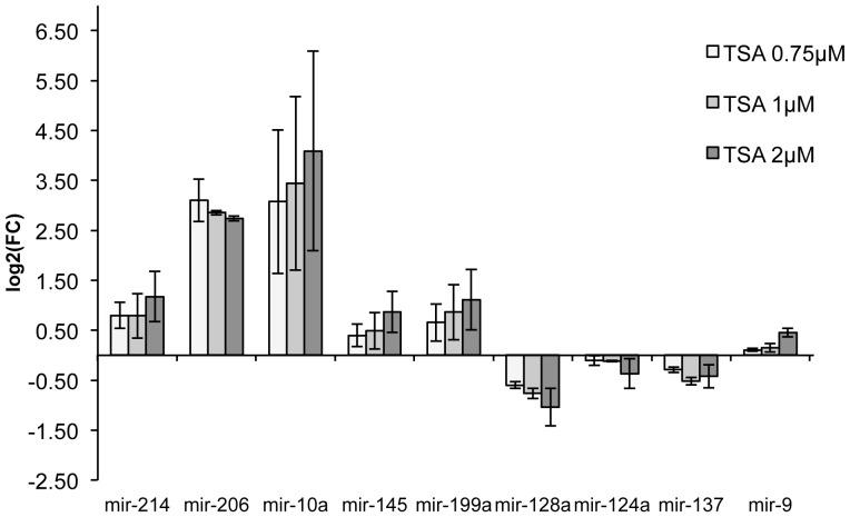 The graph demonstrates mean of log2 fold change (TSA vs