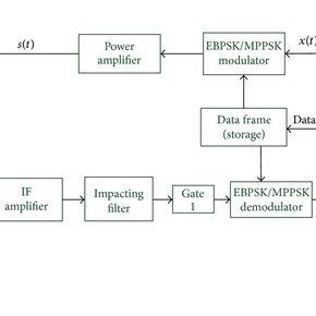 EBSPK-/MPPSK-modem based radar-communication transceiver