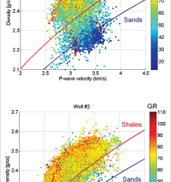 comparison of density versus p velocity data for two deepwater subsalt wells in the green canyon area to predictions of gardner s relation assuming the  [ 738 x 1323 Pixel ]