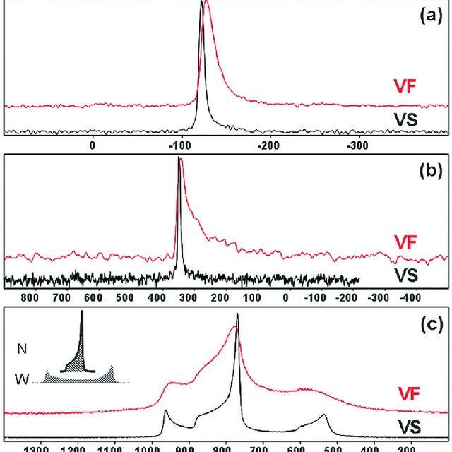 Mas 119 Sn A 67 Zn B And Static 65 Cu C Nmr Spectra Of