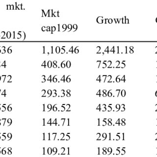 (PDF) Performance of Public Mutual Funds (PMFs) in