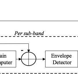 (PDF) FFT-based Dynamic Range Compression