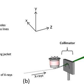 Schematics of (a) the thermostatic salt bath furnace into
