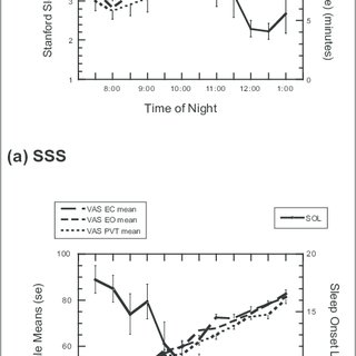 Mean subjective sleepiness scores and sleep-onset latency