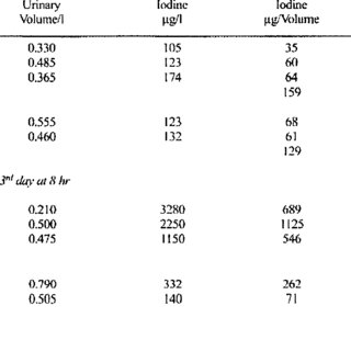 (PDF) Bioavailability of seaweed iodine in human beings