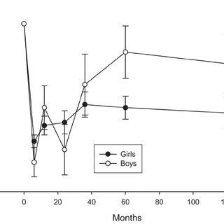 (PDF) Family-Based Obesity Treatment, Then and Now: Twenty