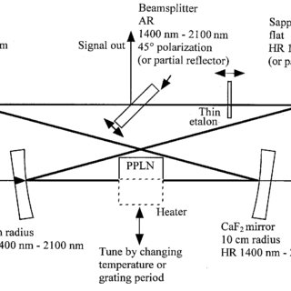A schematic diagram of the single-beam optical trap and