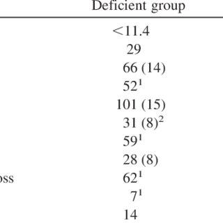 (PDF) Vitamin C Deficiency in a University Teaching Hospital
