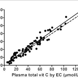 Vitamin C metabolism. Ascorbic acid participates both in