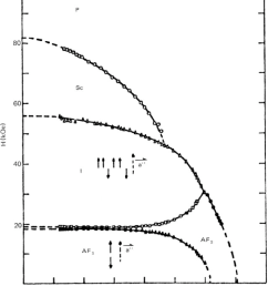 magnetic phase diagram of nic1 2 2h20 with h ii a al is [ 850 x 1025 Pixel ]