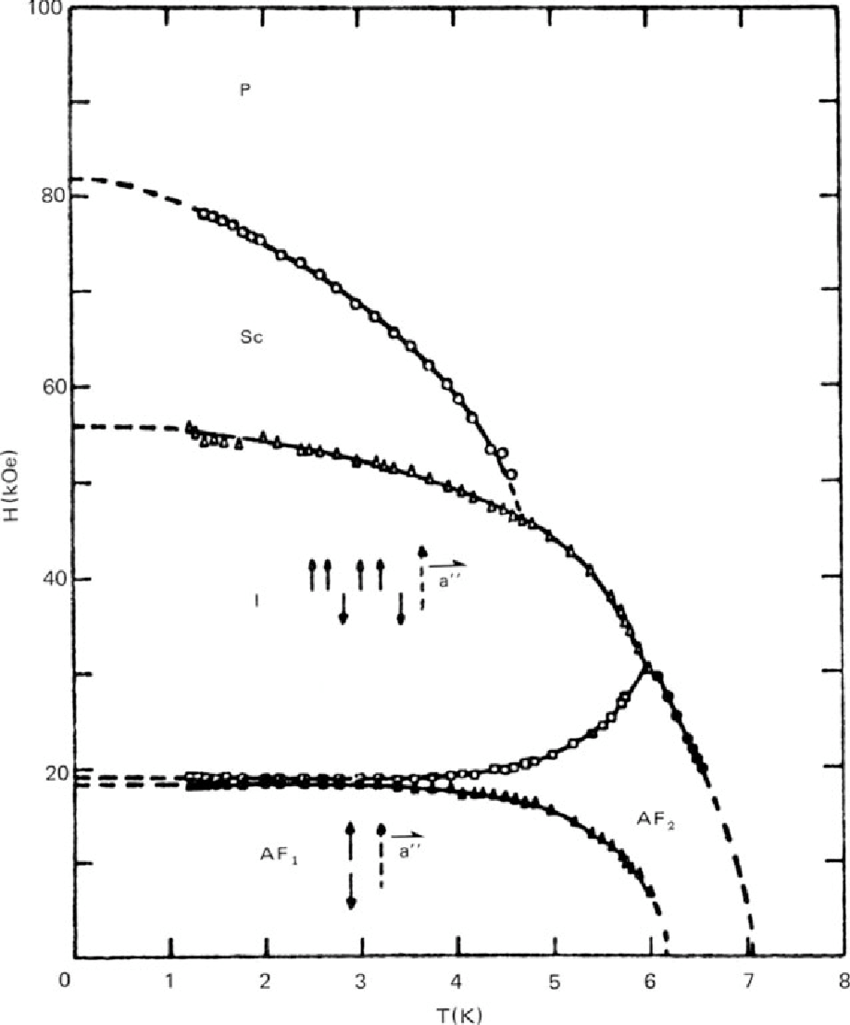 medium resolution of magnetic phase diagram of nic1 2 2h20 with h ii a al is