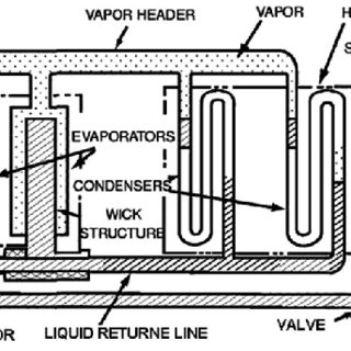 (PDF) Sorption Heat Pipe —A New Thermal Control Device for