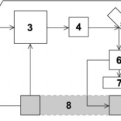 A block diagram of the optical configuration system: 1