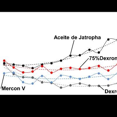 (PDF) Estudio tribologico del aceite de Jatropha utilizado