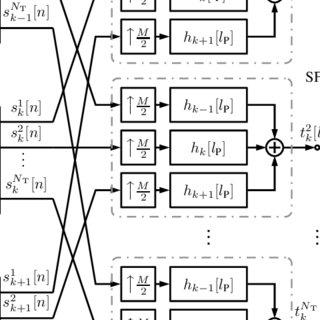 (PDF) Downlink per-user multi-streaming for FBMC/OQAM