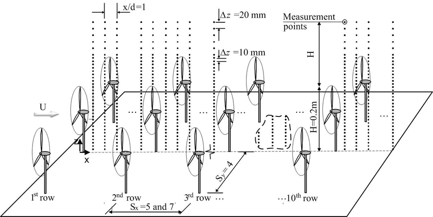 SCHEMATIC OF THE 10 BY 3 WIND TURBINE ARRAY. TURBINE