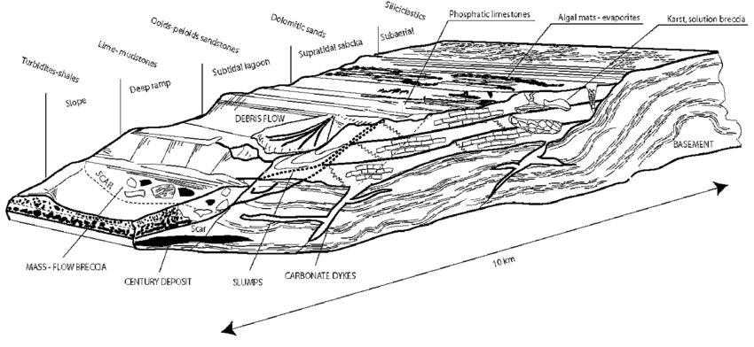 3D Block diagram illustrating the variation of