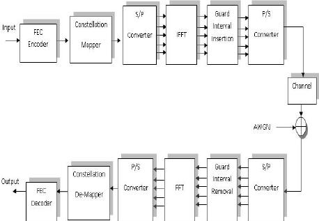 Baseband OFDM System Block Diagram