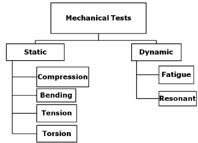 Classification of the test methods for mechanical