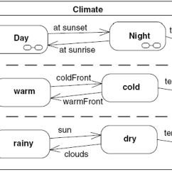 Uml State Chart Diagram Examples Wiring For Electric Radiator Fan Is An Example Of Statechart That Shows Climate Modeling There Are Three Concurrent Regions Distinguished By Dashed Lines