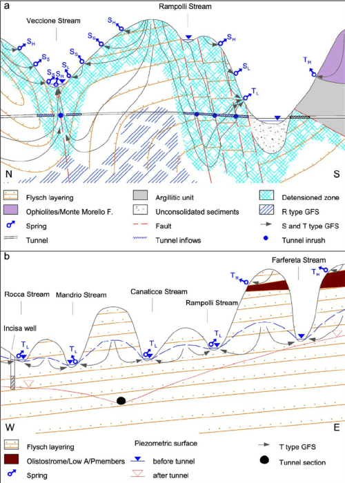 small resolution of hydrogeological sections idealized and and not not in in scale scale download scientific diagram