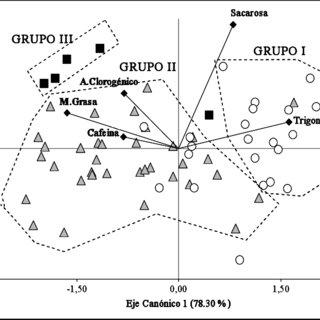 Análisis de segmentación para el compuesto bioquímico