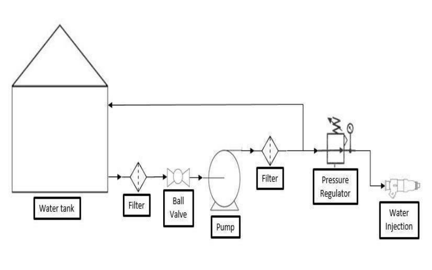 Schematic Diagram of Water Injection Test Rig for Engine