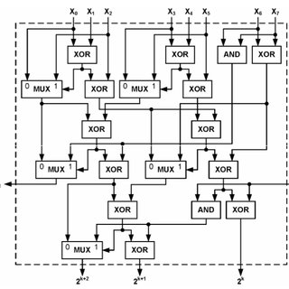 Implementation of 8-4 Compressor using Multiplexer[1