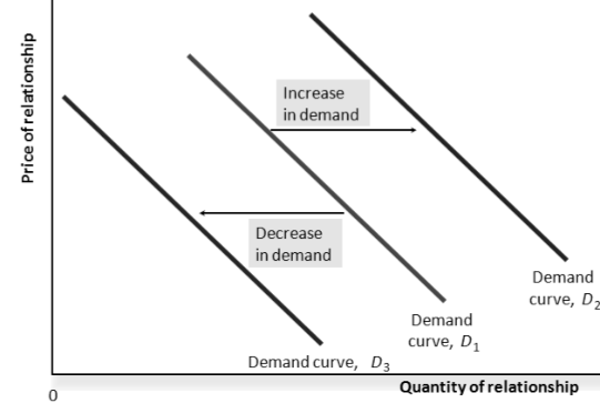 Change in demand for relationship: shifts in demand curve
