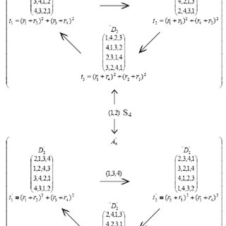 (PDF) Galois Theory without abstract algebra