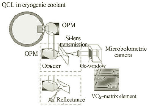 Diagram of experimental QCL THz-imaging system and