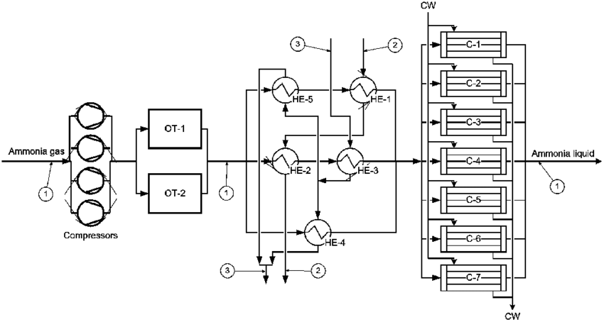 Flowsheet of integrated heat exchanger network (without