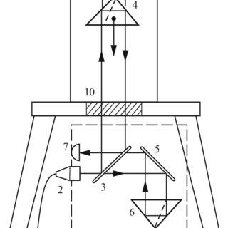 (PDF) Absolute gravity measurements