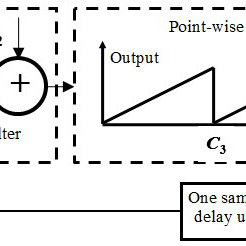 Schematic flow diagram of a pseudo-random number generator