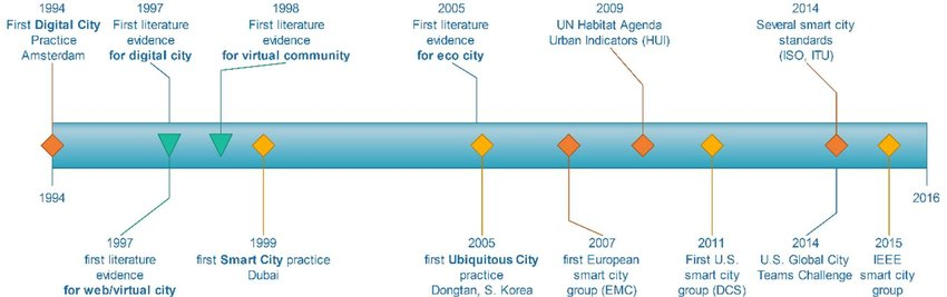 diagram of evolution timeline rheem thermostat wiring 4 1 smart city download scientific