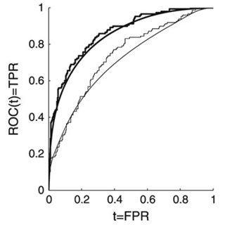 (PDF) Comparison of two correlated ROC curves at a given