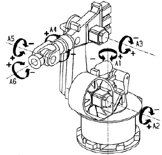 Sketch of typical industrial robot The original equipment