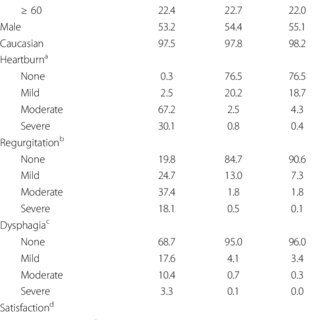 (PDF) Psychometric validation of the Dutch translation of