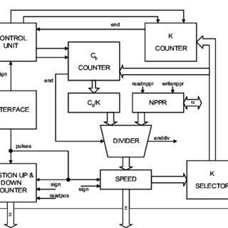 (PDF) ASITRON: ASIC for indirect vector control of