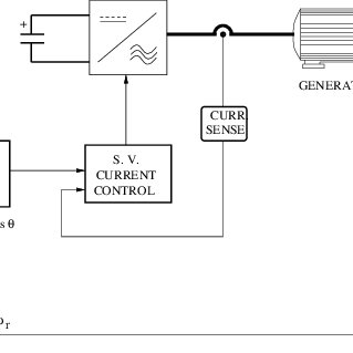 (PDF) DSP and FPGA based system to control a wind turbine