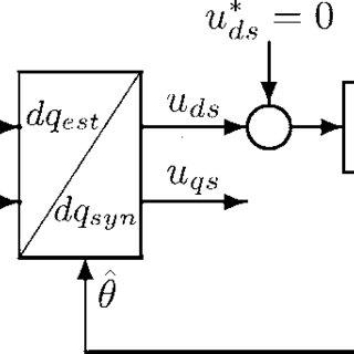 (PDF) Reference Current Computation Methods for Active